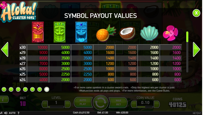The Pay-Table of the Aloha! Cluster Pays Slot